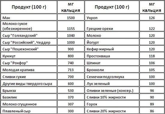 таблица содержания кальция в продуктах питания