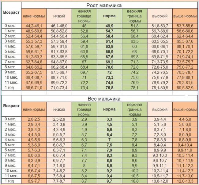 норма роста и веса мальчиков до года, таблица воз