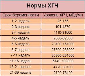 Таблица нормы ХГЧ