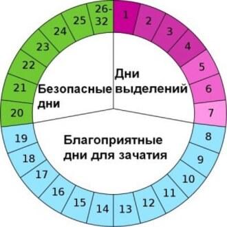 Календарь контарцепции
