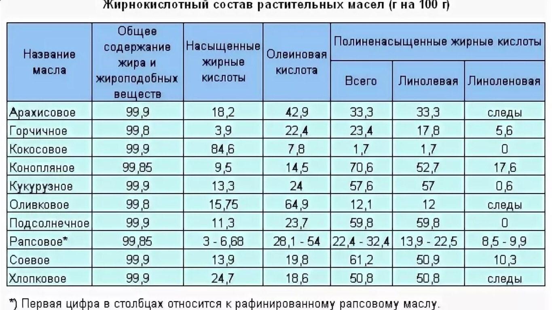 таблица жиров растительных масел